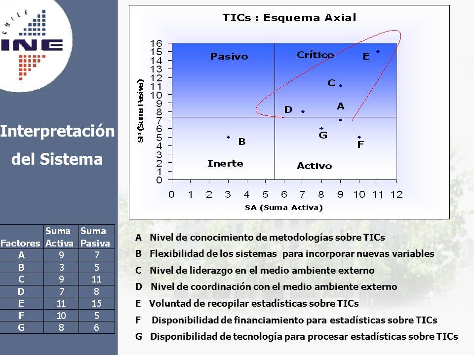 A A Nivel de conocimiento de metodologías sobre TICs B Flexibilidad de los sistemas para incorporar nuevas variables C Nivel de liderazgo en el medio
