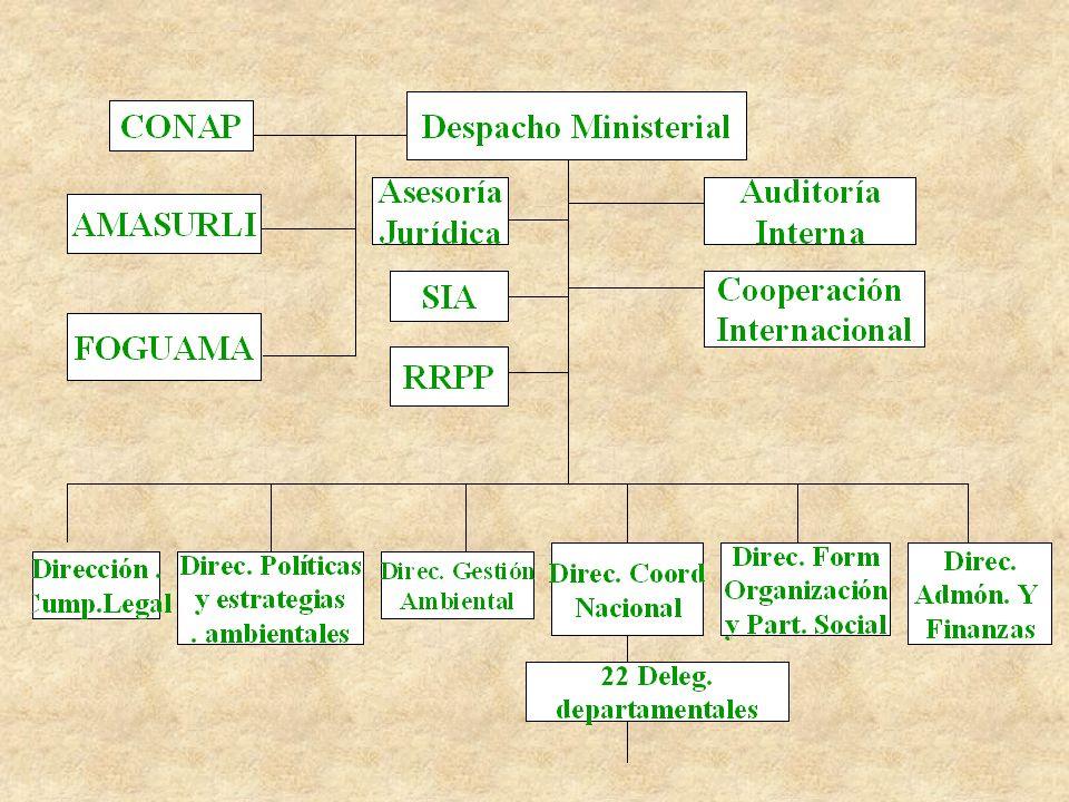 AGENDA ESTRATEGICA NACIONAL DE AMBIENTE 2002 - 2004 §OBJETIVOS §Construir las bases que permitan en el corto y mediano plazo elevar los niveles de bienestar y calidad de vida de todos los guatemaltecos.