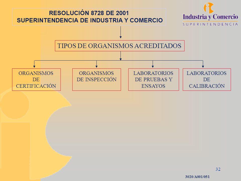 32 RESOLUCIÓN 8728 DE 2001 SUPERINTENDENCIA DE INDUSTRIA Y COMERCIO ORGANISMOS DE CERTIFICACIÓN ORGANISMOS DE INSPECCIÓN LABORATORIOS DE PRUEBAS Y ENS