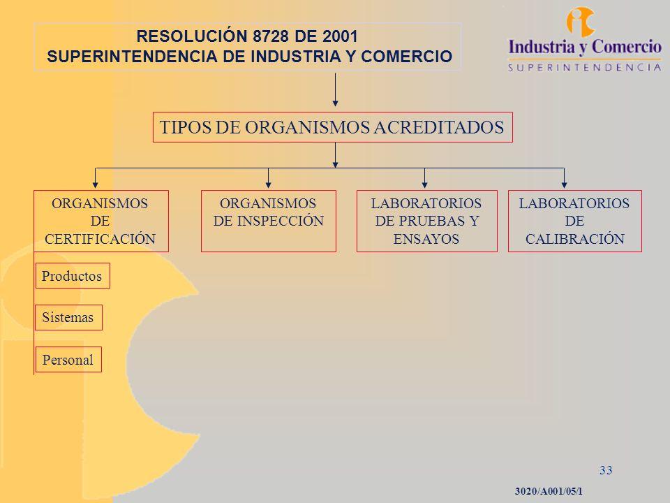 33 RESOLUCIÓN 8728 DE 2001 SUPERINTENDENCIA DE INDUSTRIA Y COMERCIO ORGANISMOS DE CERTIFICACIÓN ORGANISMOS DE INSPECCIÓN LABORATORIOS DE PRUEBAS Y ENS