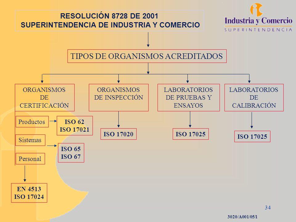 34 RESOLUCIÓN 8728 DE 2001 SUPERINTENDENCIA DE INDUSTRIA Y COMERCIO ORGANISMOS DE CERTIFICACIÓN ORGANISMOS DE INSPECCIÓN LABORATORIOS DE PRUEBAS Y ENS