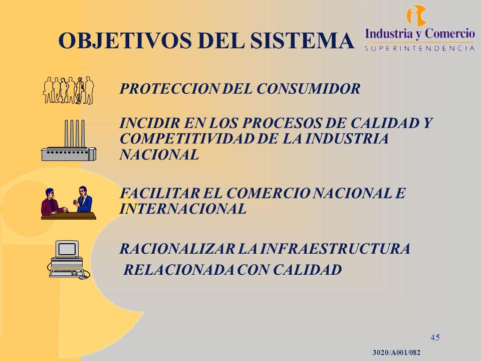 45 OBJETIVOS DEL SISTEMA PROTECCION DEL CONSUMIDOR INCIDIR EN LOS PROCESOS DE CALIDAD Y COMPETITIVIDAD DE LA INDUSTRIA NACIONAL FACILITAR EL COMERCIO
