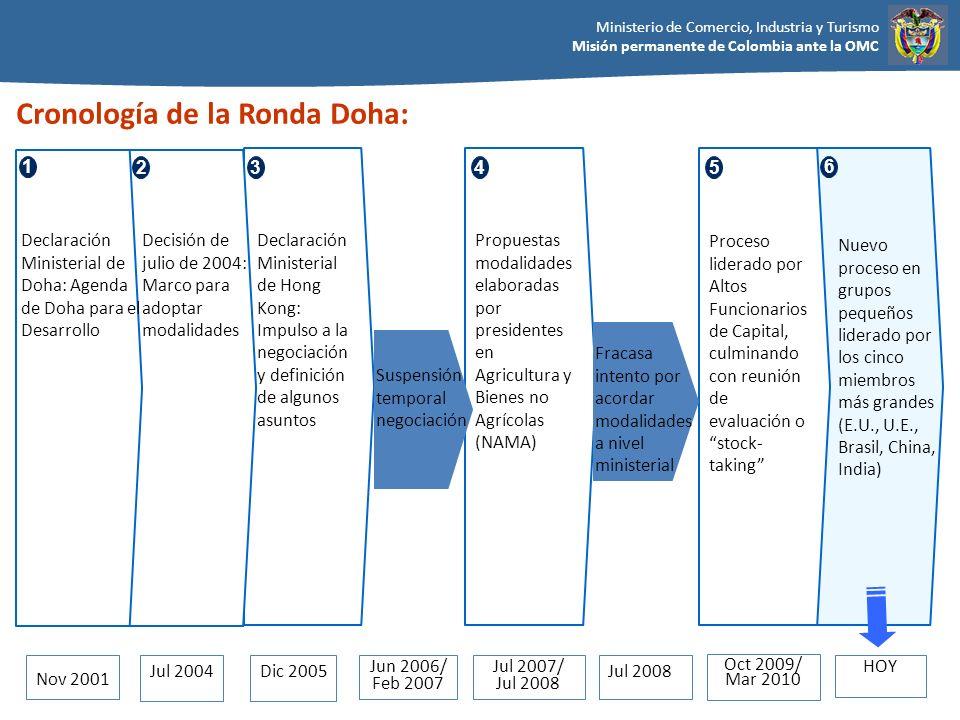Ministerio de Comercio, Industria y Turismo Misión permanente de Colombia ante la OMC La negociación busca corregir las enormes distorsiones que afectan el comercio mundial de productos agropecuarios, mediante reformas en los tres pilares: Ayuda Interna, Acceso a Mercados y Subsidio a las Exportaciones.