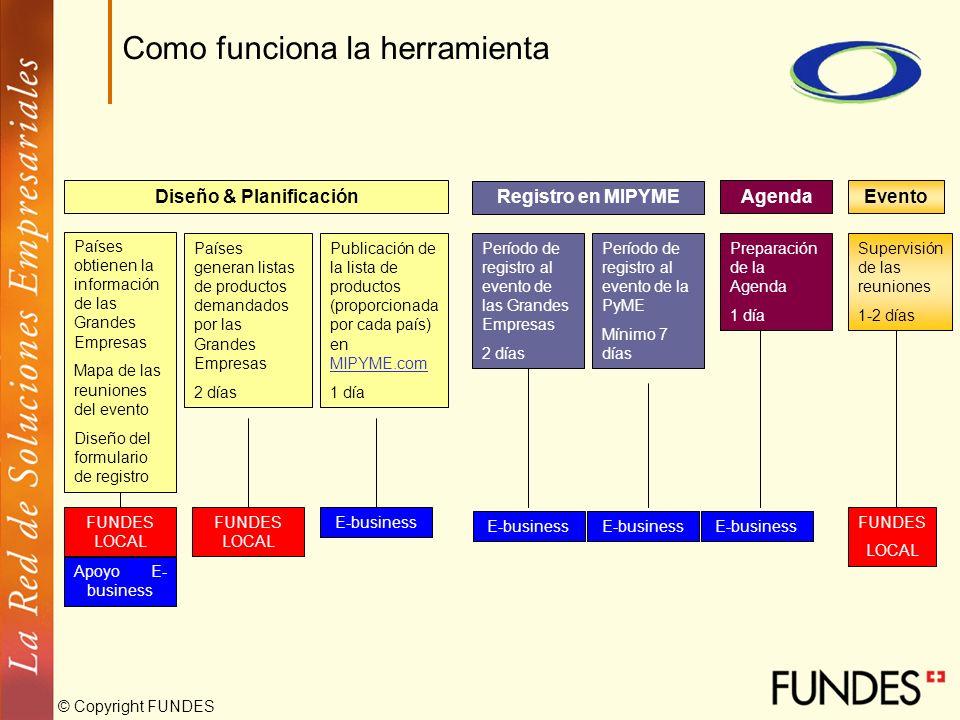 © Copyright FUNDES Como funciona la herramienta Diseño & Planificación Registro en MIPYME AgendaEvento FUNDES LOCAL E-businessFUNDES LOCAL Países gene