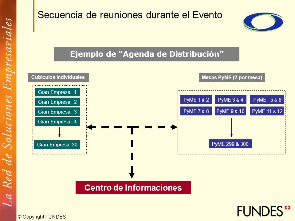 © Copyright FUNDES Secuencia de reuniones durante el Evento Mesas PyME (2 por mesa) Cubículos Individuales Gran Empresa 1 Ejemplo de Agenda de Distrib