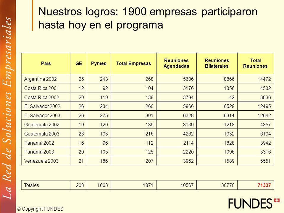 © Copyright FUNDES Nuestros logros: 1900 empresas participaron hasta hoy en el programa PaísGEPymesTotal Empresas Reuniones Agendadas Reuniones Bilate