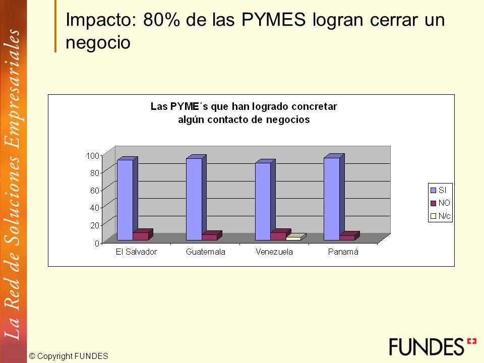 © Copyright FUNDES Impacto: 80% de las PYMES logran cerrar un negocio