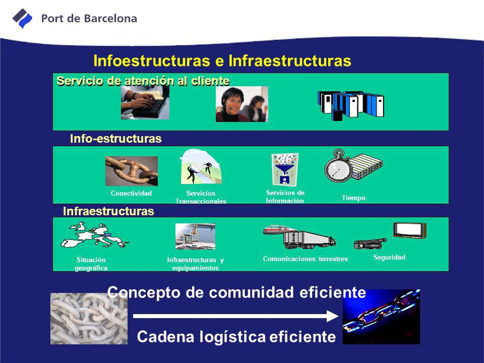 Infoestructuras e Infraestructuras Concepto de comunidad eficiente Situación geográfica Infraestructuras y equipamientos Comunicaciones terrestres Seg