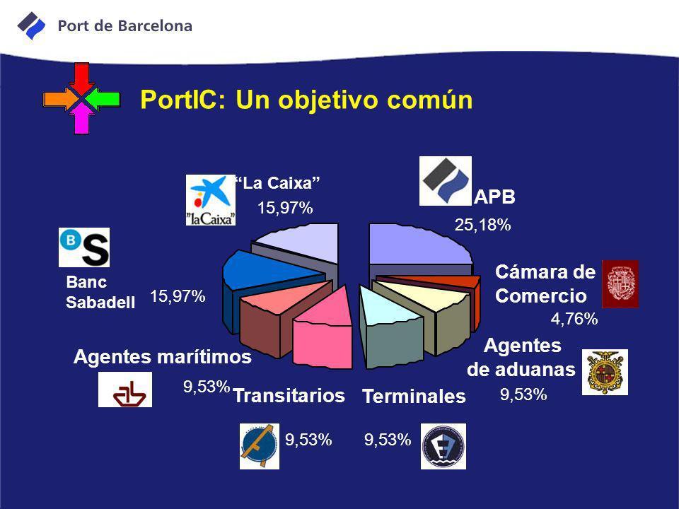 PortIC: Un objetivo común 25,18% 4,76% 9,53% 15,97% APB Banc Sabadell Terminales Cámara de Comercio Transitarios Agentes marítimos de aduanas Agentes