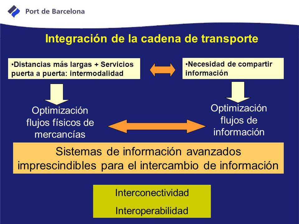Integración de la cadena de transporte Sistemas de información avanzados imprescindibles para el intercambio de información Distancias más largas + Se