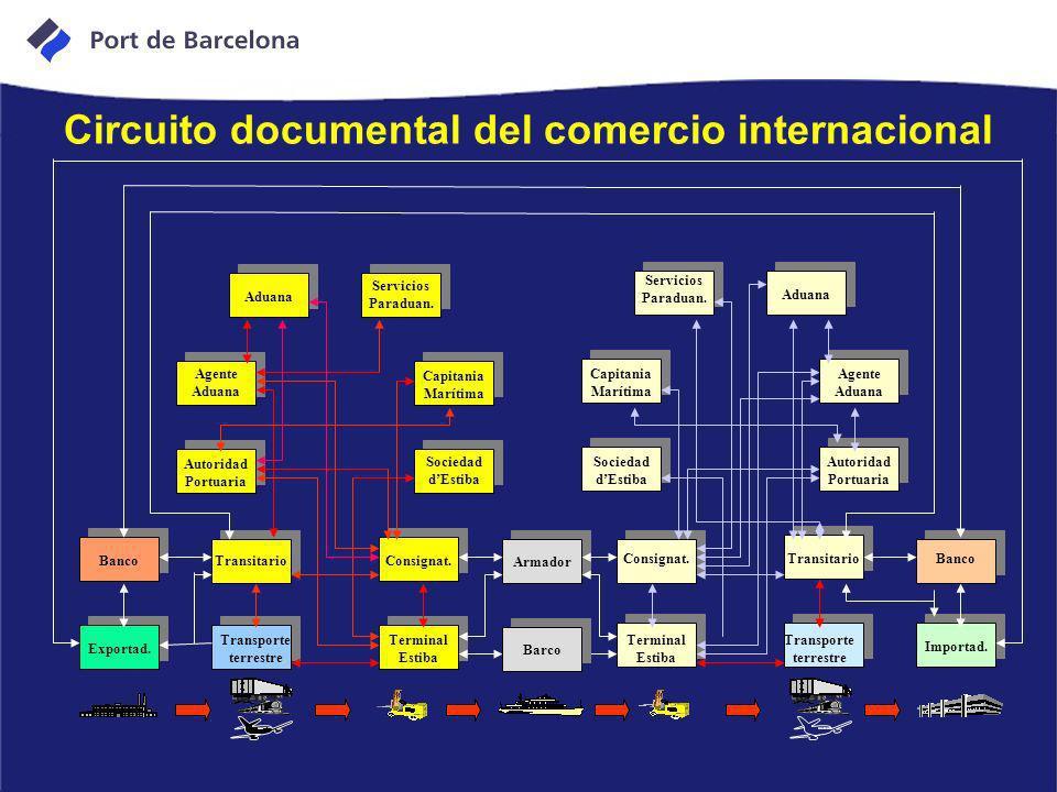 Circuito documental del comercio internacional Aduana Agente Aduana Autoridad Portuaria Consignat.Transitario Banco Terminal Estiba Transporte terrest
