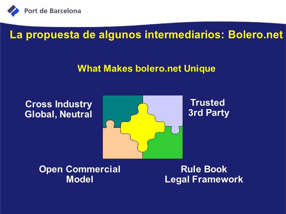 What Makes bolero.net Unique Cross Industry Global, Neutral Open Commercial Model Trusted 3rd Party Rule Book Legal Framework La propuesta de algunos
