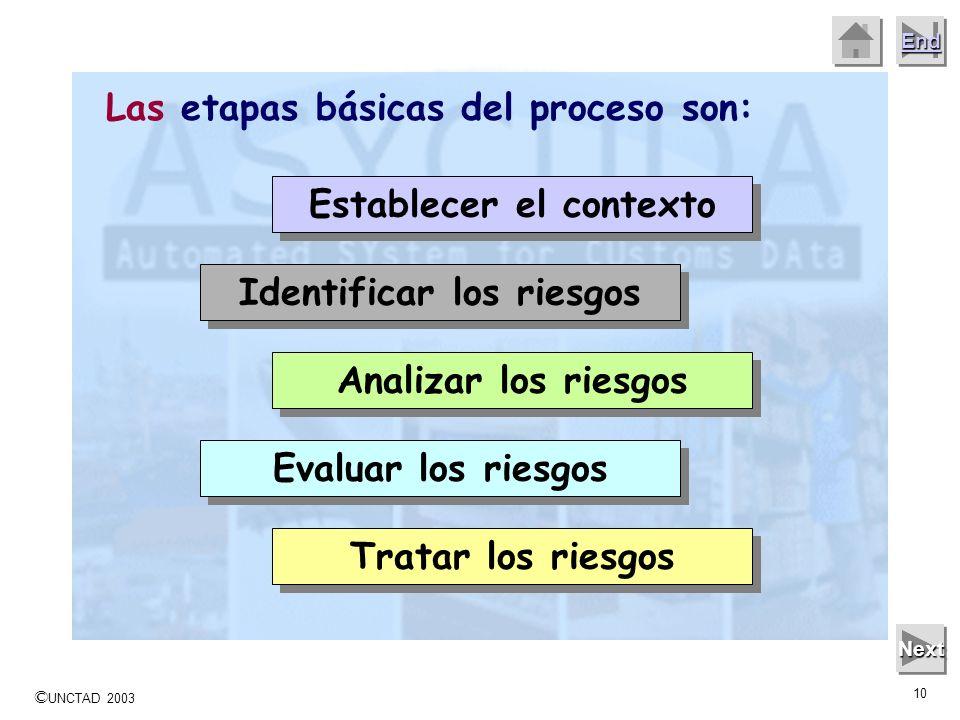 © UNCTAD 2003 9 End Las etapas del proceso de Gerencia del Riesgo son una guía genérica para una organización, independientemente de la clase de activ