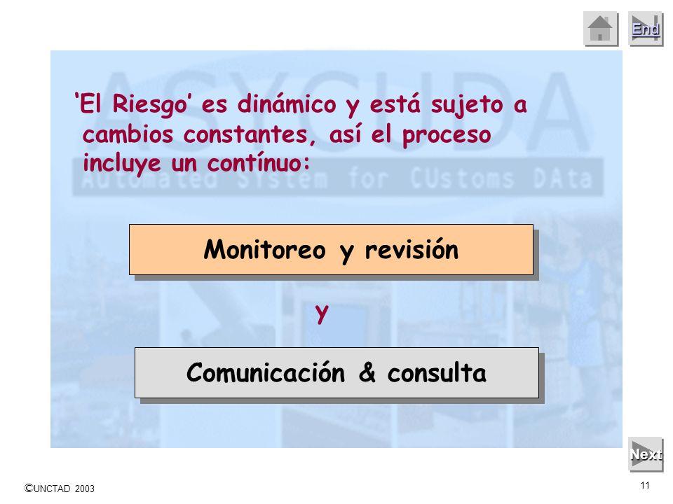 © UNCTAD 2003 10 End Next Las etapas básicas del proceso son: Establecer el contexto Identificar los riesgos Analizar los riesgos Evaluar los riesgos