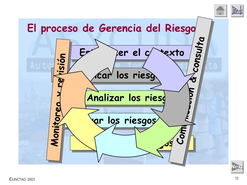 © UNCTAD 2003 11 End Next El Riesgo es dinámico y está sujeto a cambios constantes, así el proceso incluye un contínuo: Comunicación & consulta Monito