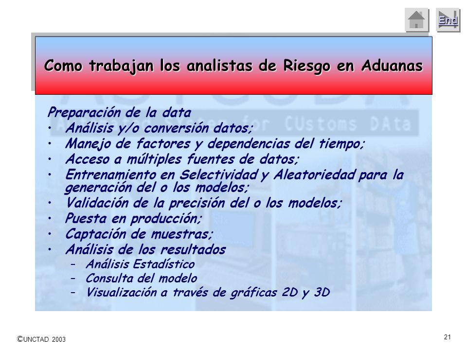 © UNCTAD 2003 20 End Construcción de las Reglas –Las reglas deben ser definidas por expertos, no es fácil traducir y automatizar el conocimiento de lo