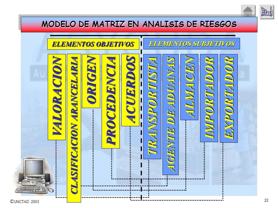 © UNCTAD 2003 21 End Como trabajan los analistas de Riesgo en Aduanas Preparación de la data Análisis y/o conversión datos; Manejo de factores y depen
