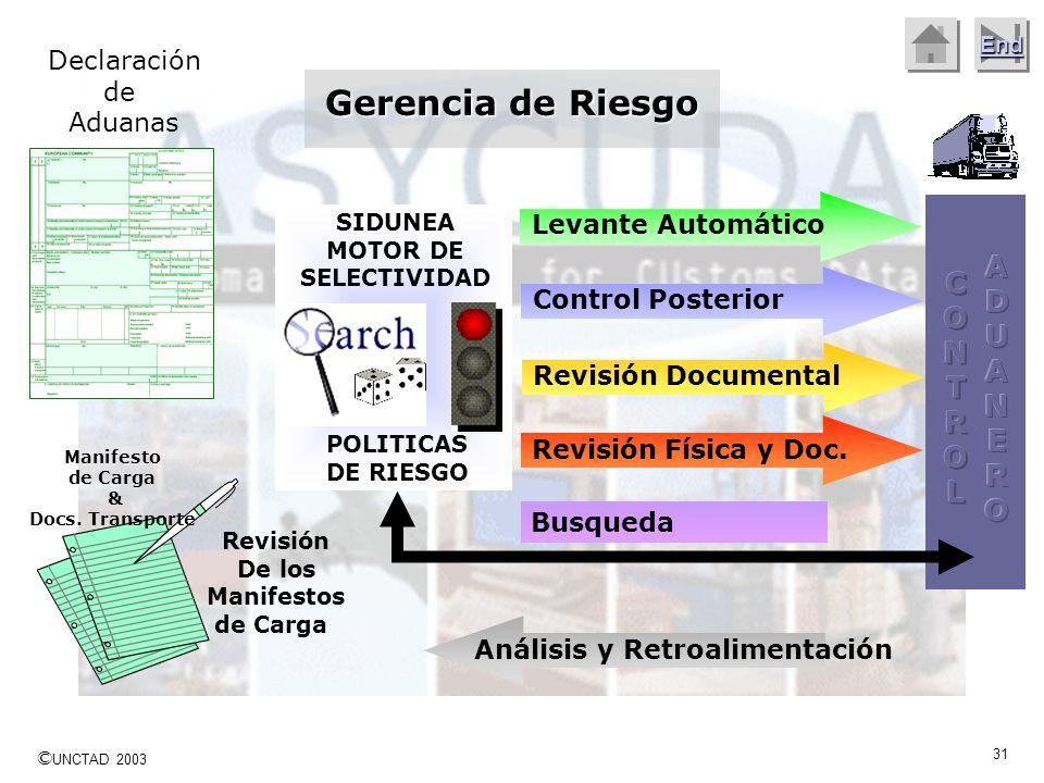 © UNCTAD 2003 30 End Mala identificación del foco de aplicación Existencia de suficiente data de calidad Utilizar como primera fuente de información e