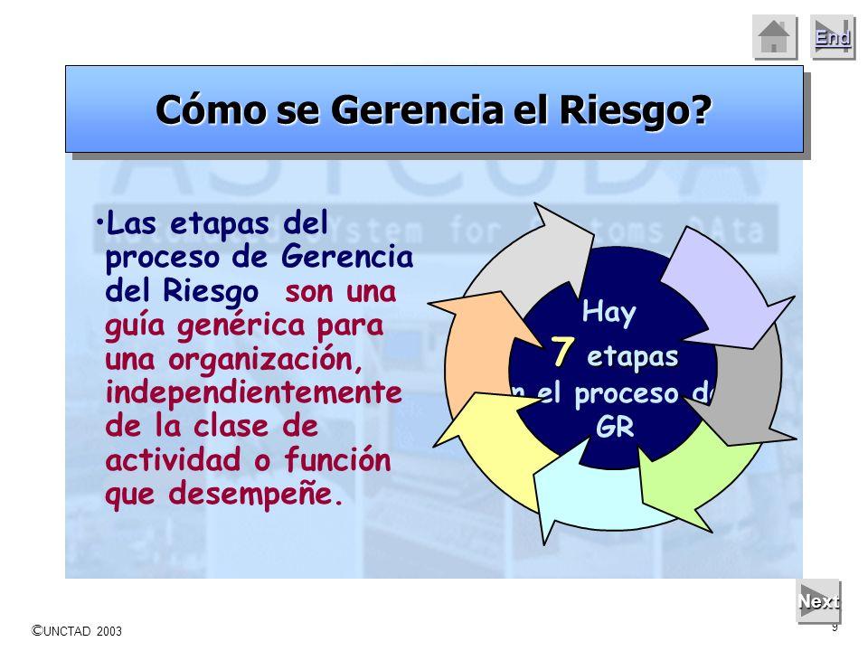 © UNCTAD 2003 8 End Next Incluir a la Gerencia del Riesgo como parte integral de la planificación. Quién Gerencia el Riesgo?