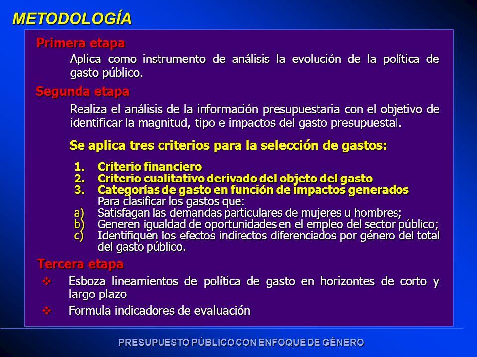 PRESUPUESTO PÚBLICO CON ENFOQUE DE GÉNERO METODOLOGÍA Primera etapa Aplica como instrumento de análisis la evolución de la política de gasto público.