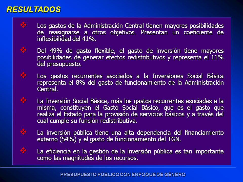 PRESUPUESTO PÚBLICO CON ENFOQUE DE GÉNERO RESULTADOS Los gastos de la Administración Central tienen mayores posibilidades de reasignarse a otros objetivos.