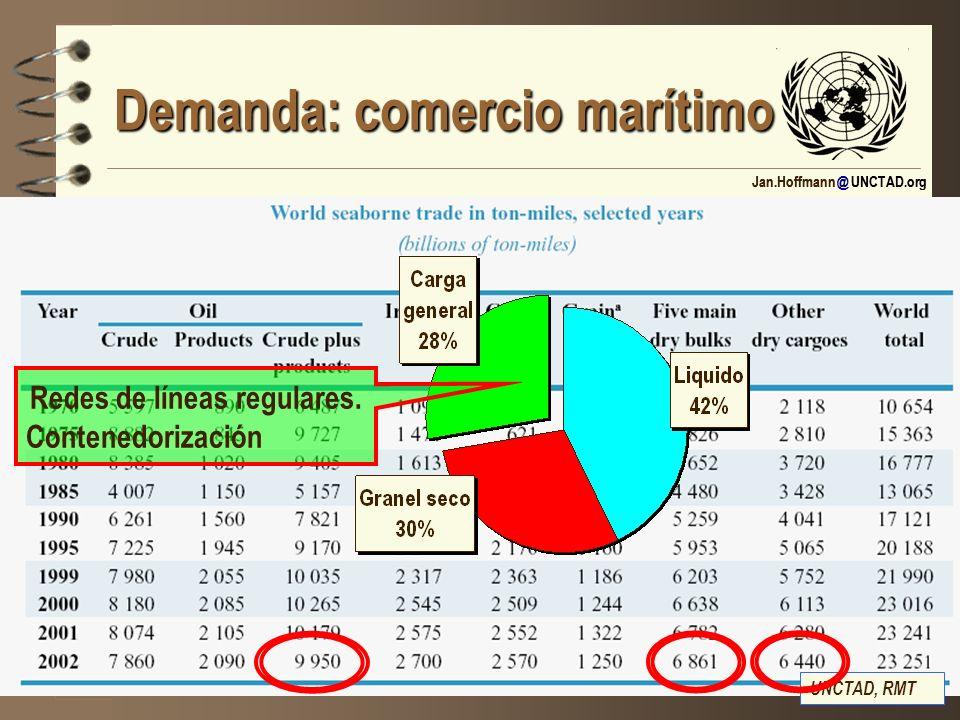 Jan.Hoffmann @ UNCTAD.org Demanda: comercio marítimo UNCTAD, RMT Redes de líneas regulares. Contenedorización