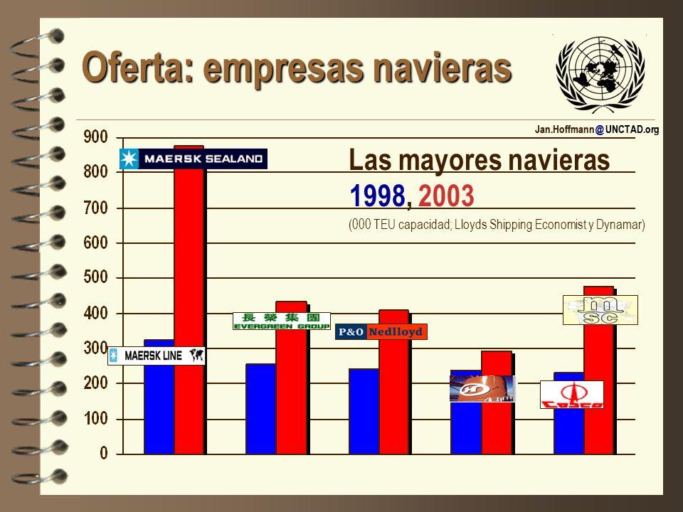 Jan.Hoffmann @ UNCTAD.org Oferta: empresas navieras Las mayores navieras 1998, 2003 (000 TEU capacidad; Lloyds Shipping Economist y Dynamar)