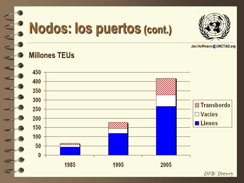Jan.Hoffmann @ UNCTAD.org Nodos: los puertos (cont.) Millones TEUs DVB/ Drewry
