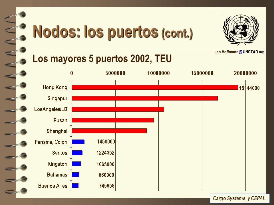 Jan.Hoffmann @ UNCTAD.org Nodos: los puertos (cont.) Los mayores 5 puertos 2002, TEU Cargo Systems, y CEPAL