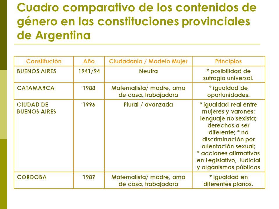 Cuadro comparativo de los contenidos de género en las constituciones provinciales de Argentina ConstituciónAñoCiudadanía / Modelo MujerPrincipios BUENOS AIRES1941/94Neutra* posibilidad de sufragio universal.