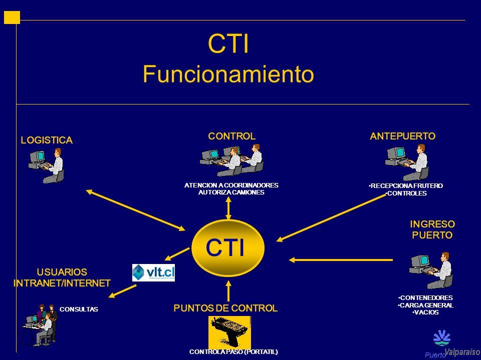 CTI Funcionamiento C.T.I. LOGISTICA CONTROL ATENCION A COORDINADORES AUTORIZA CAMIONES PUNTOS DE CONTROL CONTROLA PASO (PORTATIL) USUARIOS INTRANET/IN