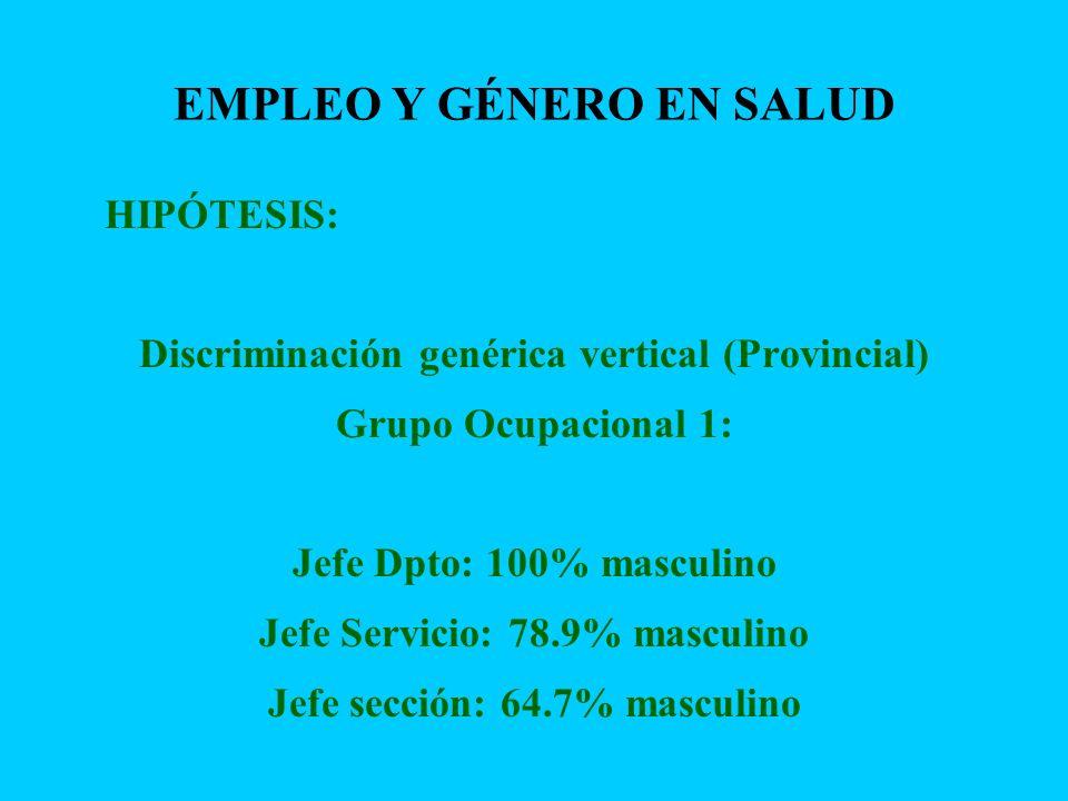 EMPLEO Y GÉNERO EN SALUD HIPÓTESIS: Discriminación genérica vertical (Provincial) Grupo Ocupacional 1: Jefe Dpto: 100% masculino Jefe Servicio: 78.9%