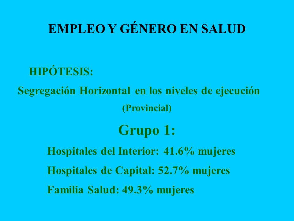 HIPÓTESIS: Segregación Horizontal en los niveles de ejecución (Provincial) Grupo 1: Hospitales del Interior: 41.6% mujeres Hospitales de Capital: 52.7