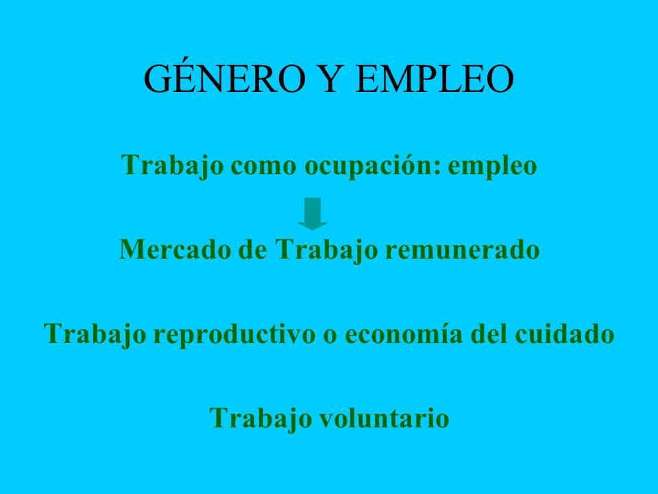 GÉNERO Y EMPLEO Trabajo como ocupación: empleo Mercado de Trabajo remunerado Trabajo reproductivo o economía del cuidado Trabajo voluntario