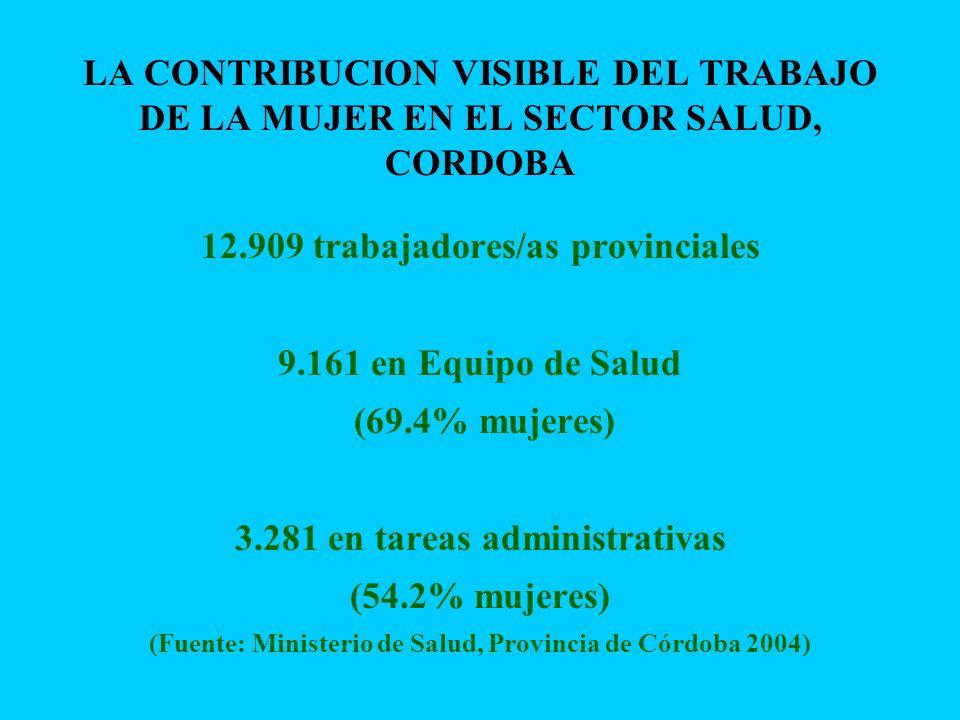 LA CONTRIBUCION VISIBLE DEL TRABAJO DE LA MUJER EN EL SECTOR SALUD, CORDOBA 12.909 trabajadores/as provinciales 9.161 en Equipo de Salud (69.4% mujere