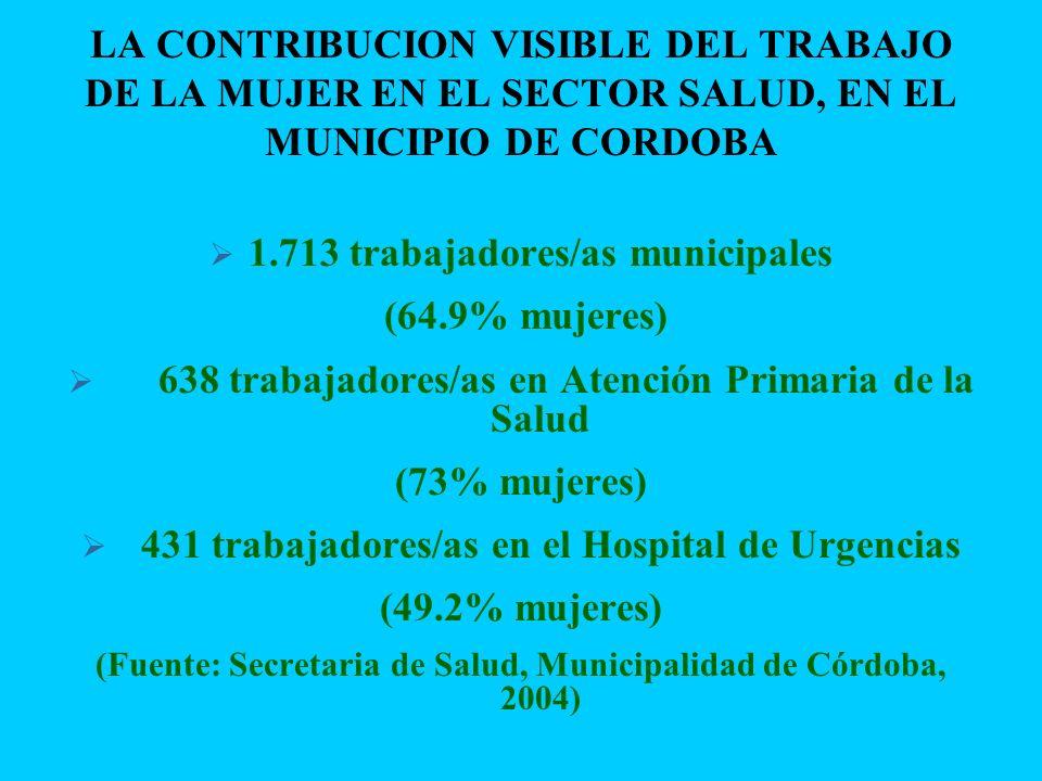 LA CONTRIBUCION VISIBLE DEL TRABAJO DE LA MUJER EN EL SECTOR SALUD, EN EL MUNICIPIO DE CORDOBA 1.713 trabajadores/as municipales (64.9% mujeres) 638 t