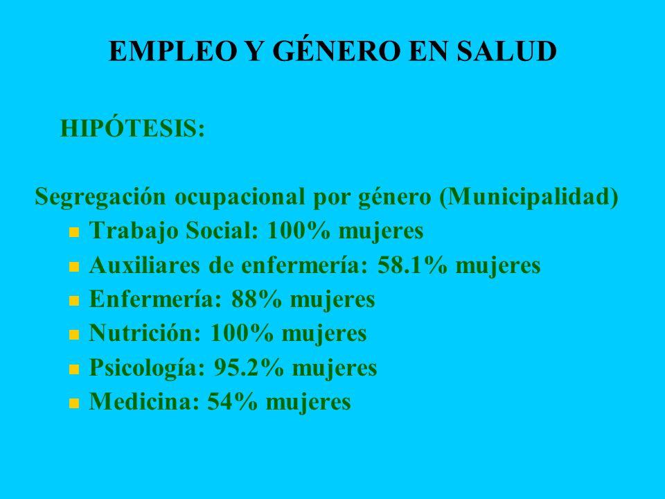 EMPLEO Y GÉNERO EN SALUD HIPÓTESIS: Segregación ocupacional por género (Municipalidad) Trabajo Social: 100% mujeres Auxiliares de enfermería: 58.1% mu