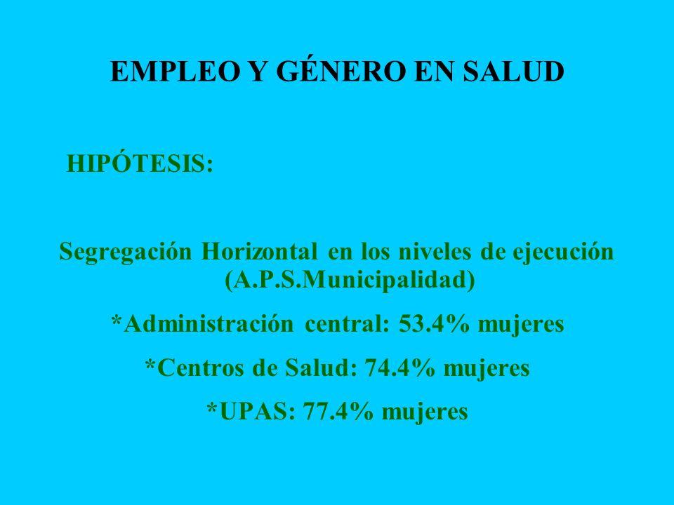 EMPLEO Y GÉNERO EN SALUD HIPÓTESIS: Segregación Horizontal en los niveles de ejecución (A.P.S.Municipalidad) *Administración central: 53.4% mujeres *C