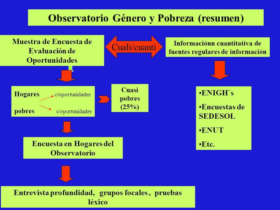 Muestra de Encuesta de Evaluación de Oportunidades Informaciónn cuantitativa de fuentes regulares de información Hogares c/oportunidades pobres s/opor