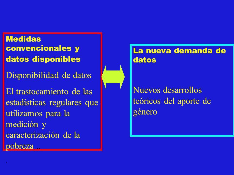 Medidas convencionales y datos disponibles Disponibilidad de datos El trastocamiento de las estadísticas regulares que utilizamos para la medición y c