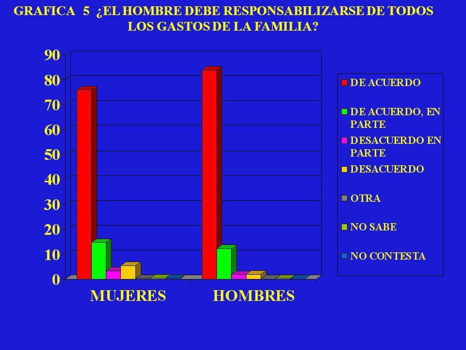 GRAFICA 5 ¿EL HOMBRE DEBE RESPONSABILIZARSE DE TODOS LOS GASTOS DE LA FAMILIA?
