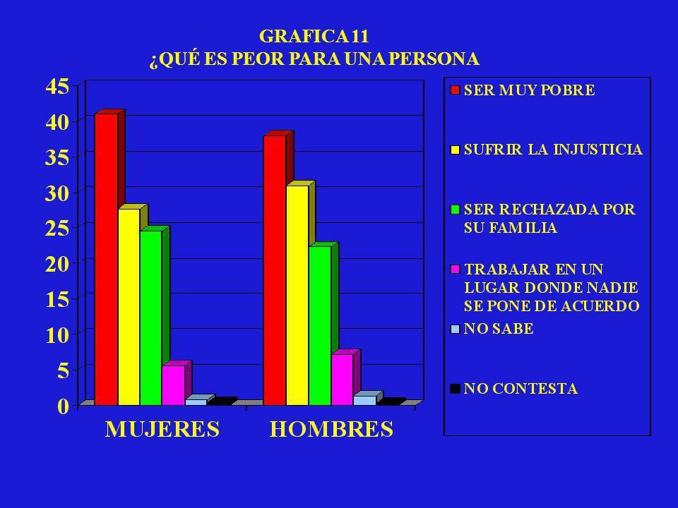 GRAFICA 11 ¿QUÉ ES PEOR PARA UNA PERSONA