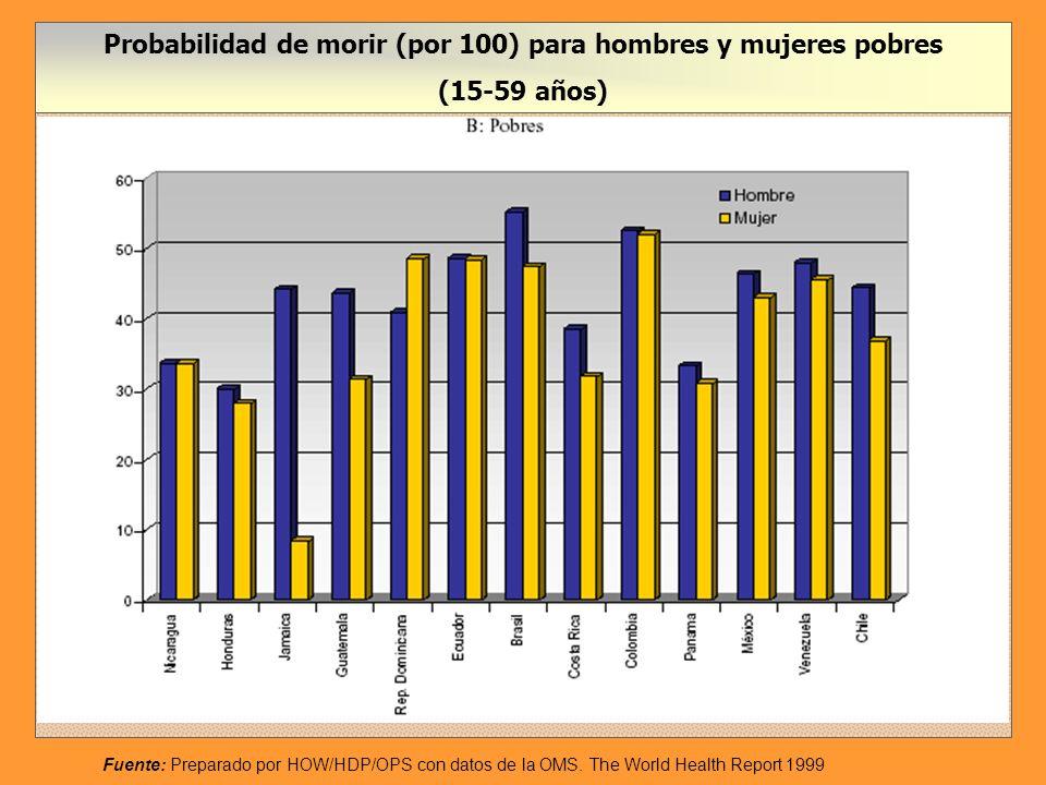 Probabilidad de morir (por 100) para hombres y mujeres no pobres (15-59 años) Fuente: Preparado por HOW/HDP/OPS con datos de la OMS.