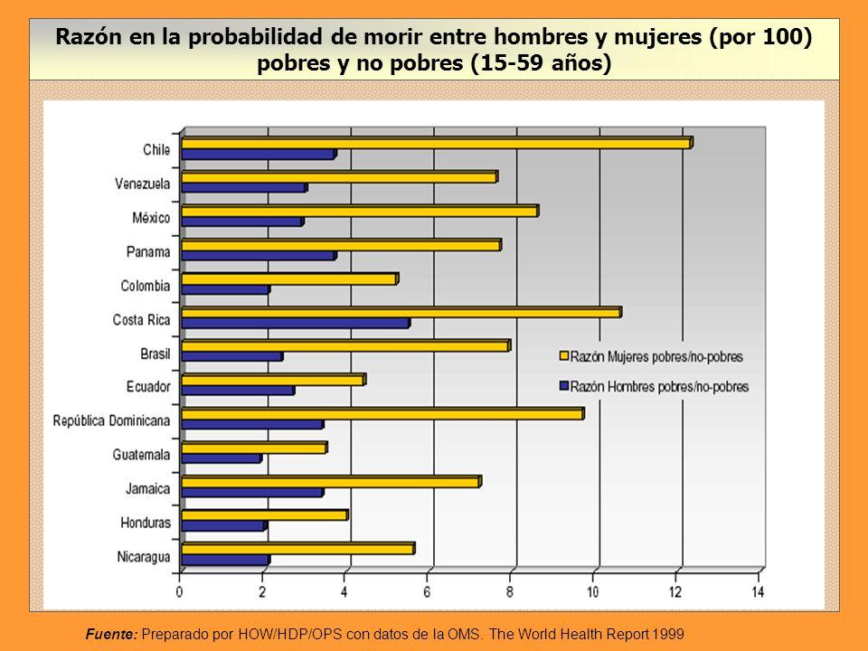Probabilidad de morir (por 100) para hombres y mujeres pobres (15-59 años) Fuente: Preparado por HOW/HDP/OPS con datos de la OMS.