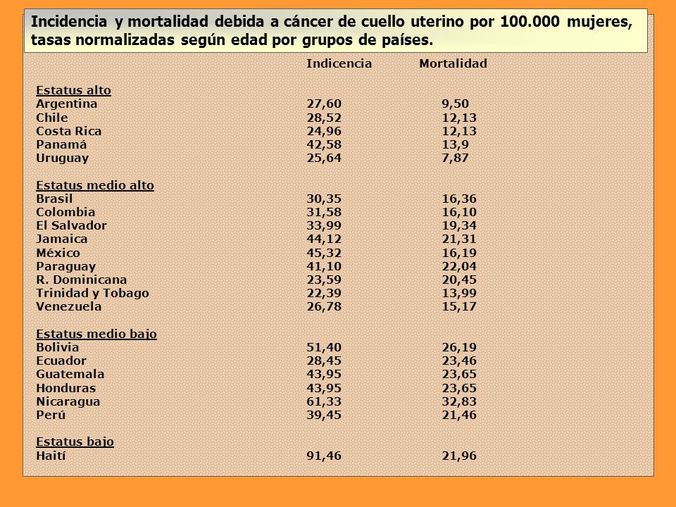 Estimaciones de aborto en mujeres adolescentes en países seleccionados de América Latina y Caribe País Nº estimado de abortos en adolescentes Tasa de abortos (por mil mujeres de 15-19 años) Tasa de embarazos (por mil mujeres de 15-19 años) Razón de abortos (abortos por cada 100 embarazos en el total de mujeres de 15-19 años) Razón de abortos (abortos por cada 100 embarazos en el total de mujeres de 15-19 años)* R.