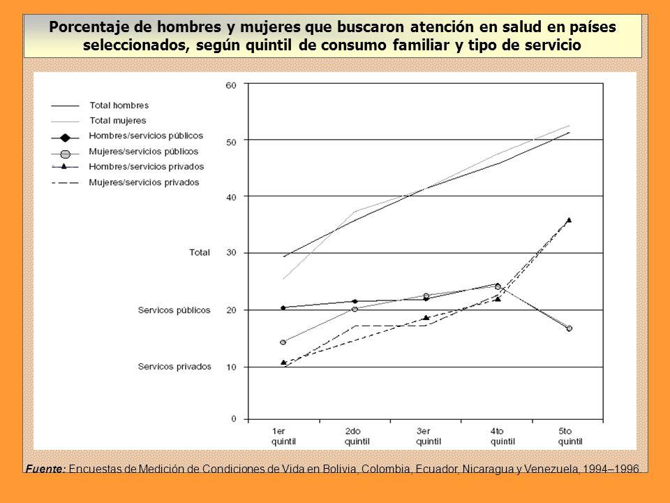Tasa de consultas preventivas, según quintil de ingresos y sexo (Colombia, 1997) 12345 Hombres24.431.338.649.158.8 Mujeres29.236.945.155.165.2 Tasas de consultas de urgencia, según quintil de ingreso y sexo (Chile, 1998) 12345 Hombres19.0 15.517.013.0 Mujeres16.015.514.0 10.5