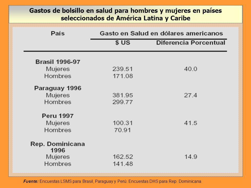 Asignación porcentual del gasto familiar a salud según quintil de ingreso, medio urbano y rural Fuente: Cálculos del Banco Mundial en base a DHS