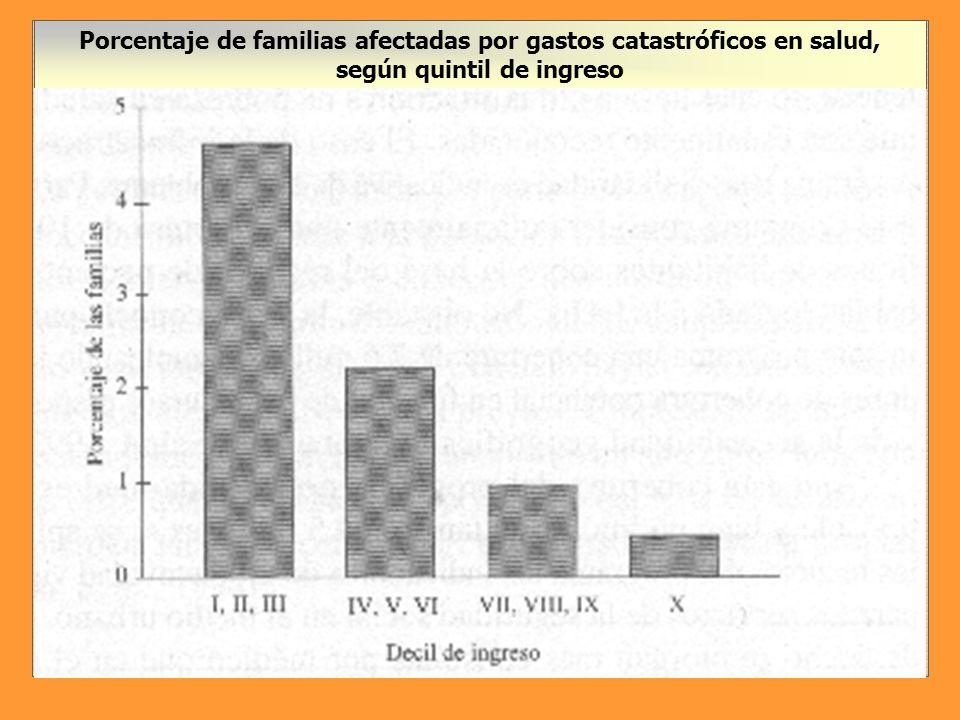 Gastos de bolsillo en salud para hombres y mujeres en países seleccionados de América Latina y Caribe Fuente: Encuestas LSMS para Brasil, Paraguay y Perú.
