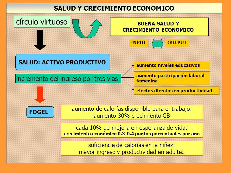 SALUD Y CRECIMIENTO ECONOMICO círculo virtuoso INPUT SALUD: ACTIVO PRODUCTIVO BUENA SALUD Y CRECIMIENTO ECONOMICO OUTPUT incremento del ingreso por tres vías: aumento niveles educativos aumento participación laboral femenina efectos directos en productividad FOGEL aumento de calorías disponible para el trabajo: aumento 30% crecimiento GB cada 10% de mejora en esperanza de vida: crecimiento económico 0.3-0.4 puntos porcentuales por año suficiencia de calorías en la niñez: mayor ingreso y productividad en adultez