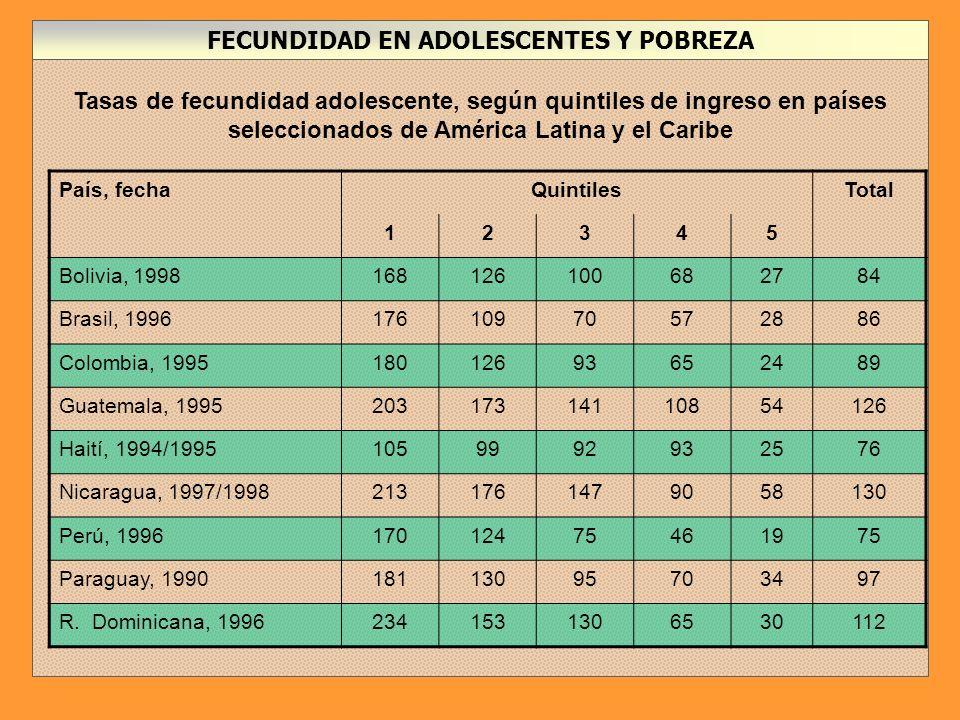 FECUNDIDAD EN ADOLESCENTES Y POBREZA Tasas de fecundidad adolescente, según quintiles de ingreso en países seleccionados de América Latina y el Caribe País, fechaQuintilesTotal 12345 Bolivia, 1998168126100682784 Brasil, 199617610970572886 Colombia, 199518012693652489 Guatemala, 199520317314110854126 Haití, 1994/19951059992932576 Nicaragua, 1997/19982131761479058130 Perú, 199617012475461975 Paraguay, 199018113095703497 R.